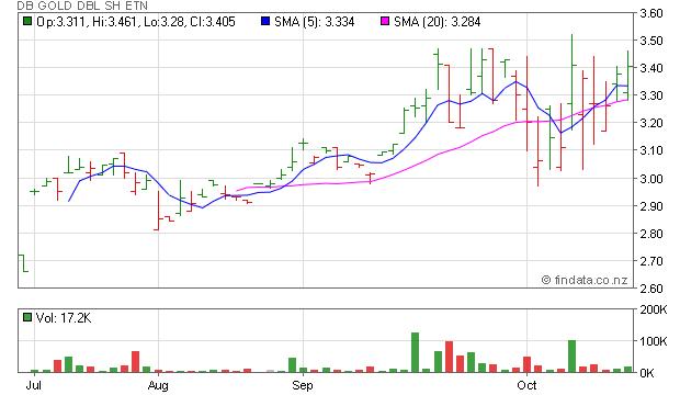 Findata Share Price For Amex Dzz Db Gold Dbl Sh Etn