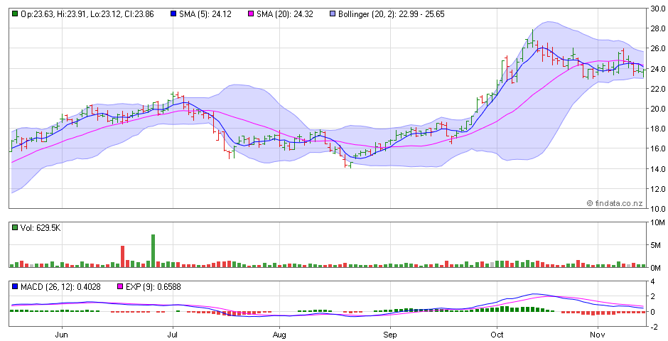 FinData: Advanced Chart for AMEX, NOG - Northern Oil and Gas Inc