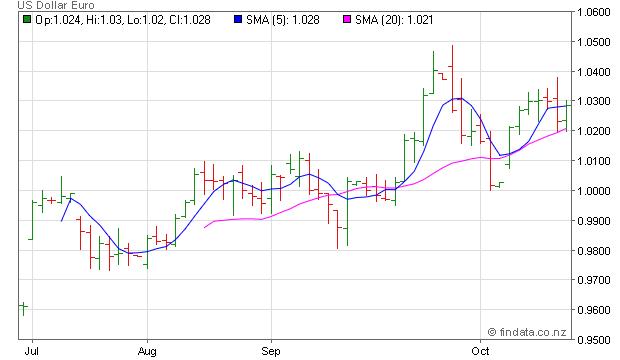Us Dollar Euro Forex Usdeur