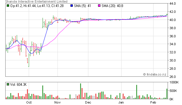 FinData: Share Price for NASDAQ, SNDA - Shanda Interactive