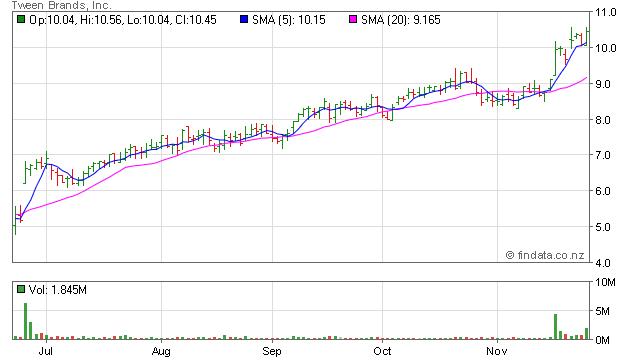 About E-mini S&P 500