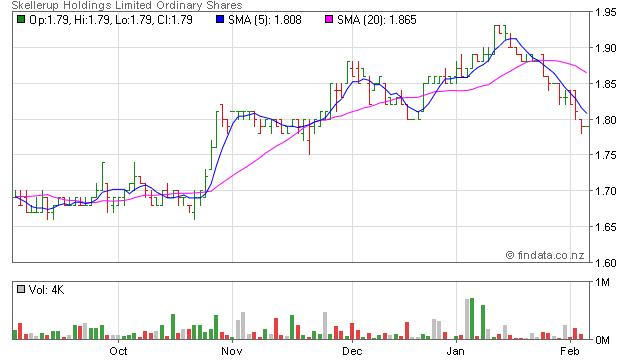 Findata Share Price For Nzx Skl Skellerup Holdings