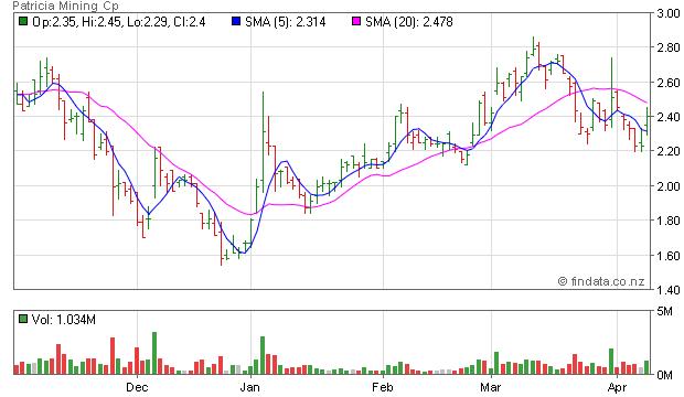 FinData: Share Price for VSE, PAT - Patricia Mining Cp
